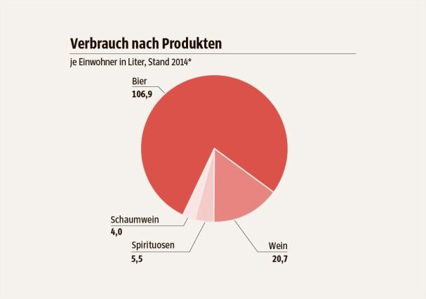 SZ-Grafik;