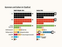 Stadtrat München Verschiebungen