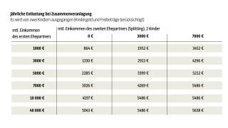 Einkommenssteuer Steuerkonzepte