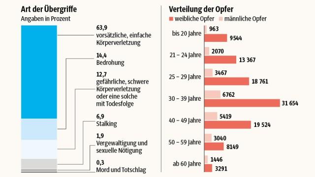 Süddeutsche Zeitung Politik Beziehungs-Gewalt