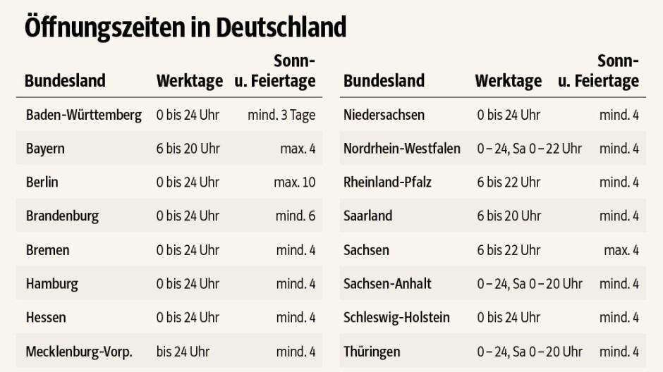 Süddeutsche Zeitung Wirtschaft Verkaufsoffener Sonntag