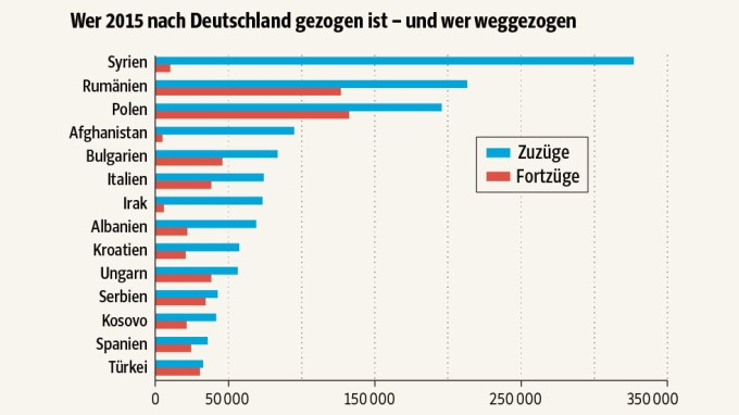 SZ-Grafik; Quelle: Statistisches Bundesamt (Foto: ipad)