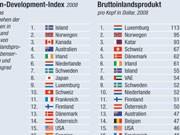SZ-Grafik: Human-Development-Index im Vergleich zum BIP