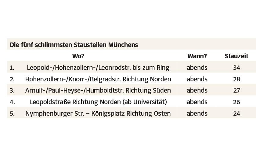 München krams