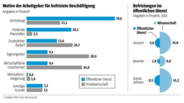 Martin Schulz Arbeitsmarkt