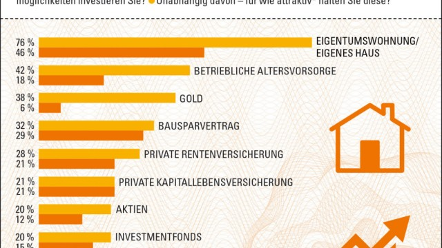 GfK Verein veröffentlicht Investmentbarometer 2017
