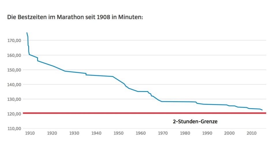 Marathon Rekorde