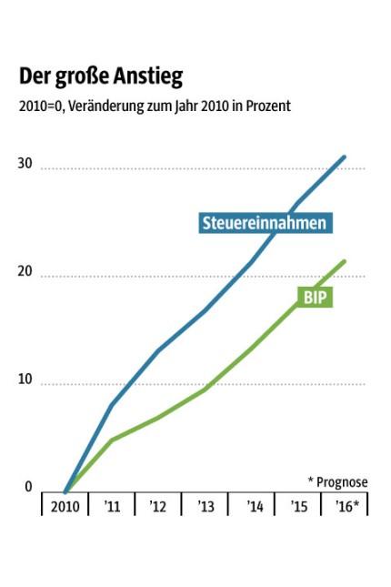 Bundestagswahl Bundestagswahl 2017