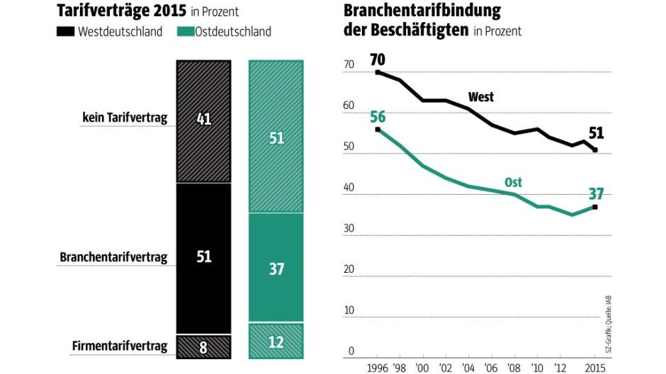 Süddeutsche Zeitung Wirtschaft Tarifbindung
