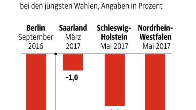 SPD SPD