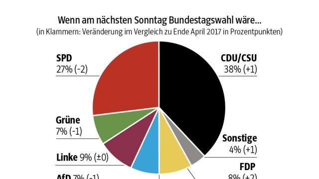 Politbarometer Politbarometer