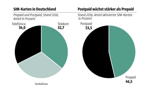 Sim Karte Sperren Telekom.Prepaid Sim Karten Das Ende Der Anonymität Digital Süddeutsche De