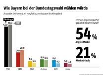 Grafik Bayerntrend