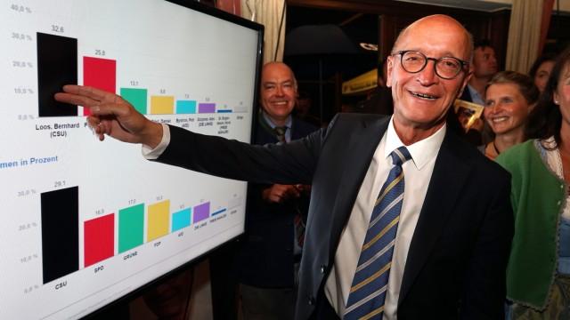 Bundestagswahl Nach der Wahl
