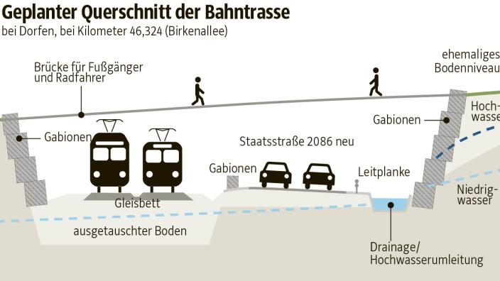 Erding richtig Bahntrasse