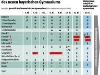 Stundentafel Bayern G 9