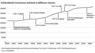 UN-Klimakonferenzen und CO2-Ausstoß