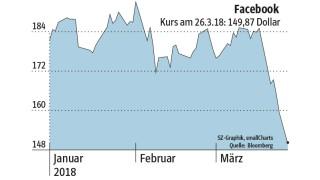 Facebook Großkunden Drohen Mit Dem Exodus Wirtschaft Süddeutschede