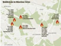 Waldbrände im Münchner Osten