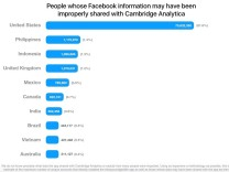 Facebook Cambridge Analytica Grafik