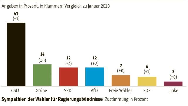 Bayern-Trend
