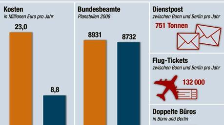 Zehn Jahre Umzug Bonn-Berlin