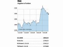 Boerse Montag Dax und Euro
