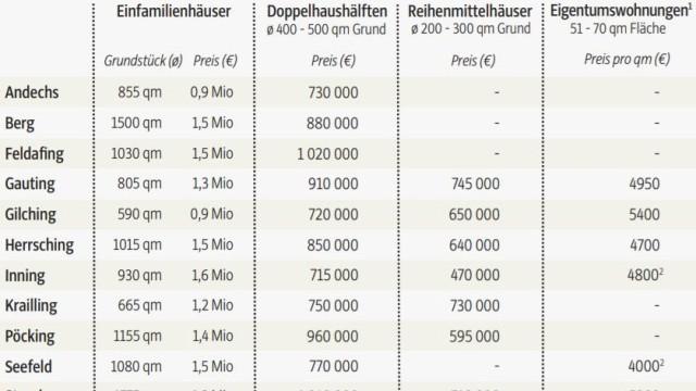 Wohnen in München Immobilien