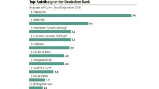 Graphik Deutsche Bank