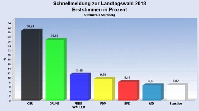 Süddeutsche Zeitung Starnberg Landtagswahl