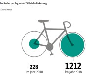 Rad München Auswertung Daten // NEU