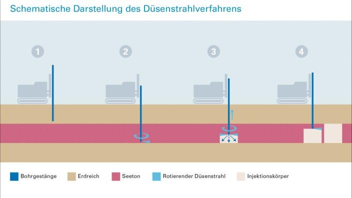 Starnberg Schematische Darstellung Düsenstrahlverfahren zum Bau des Starnberger B2-Tunnels
