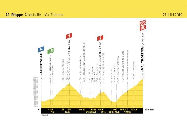 Etappe: Das bringt der Tag bei der Tour de France
