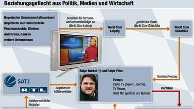 Bayern Journal Fragwürdige Geschäfte im TV