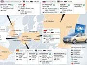 Opel-Werke Europa, Grafik SZ