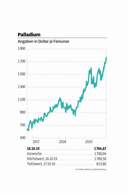 Palladium_Montag_211019