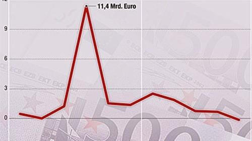 Deutsche horten Bargeld