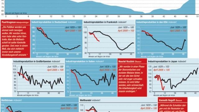 Finanz- und Wirtschaftskrise