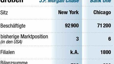 JP Morgan übernimmt Bank One
