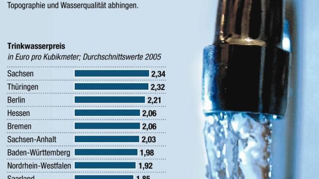 Unterschiede beim Wasserpreis