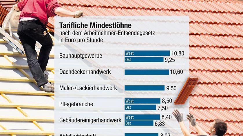 Mindestlohn Firmen umgehen Tarife