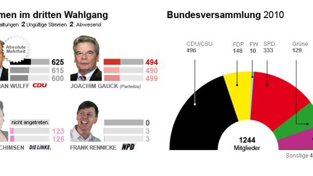 Grafik Bundespräsident Dritter Wahlgang
