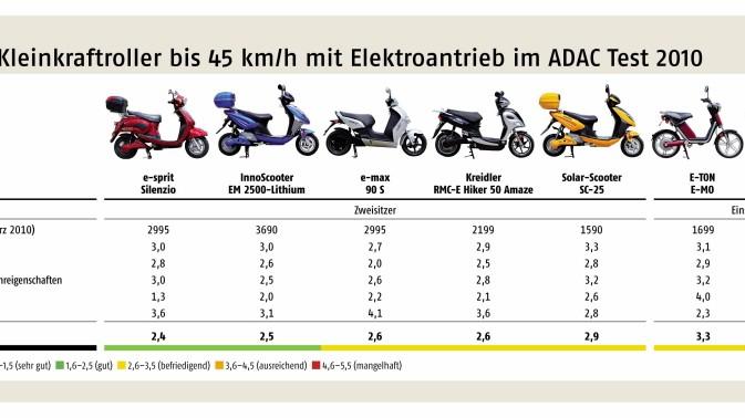 ADAC-Test Elektroroller Grafik