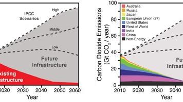 Klimawandel, Infrastruktur